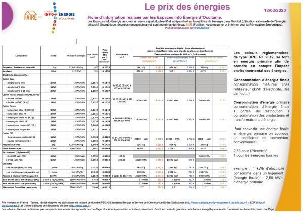 Quel est le coût énergétique de mon chauffage ?