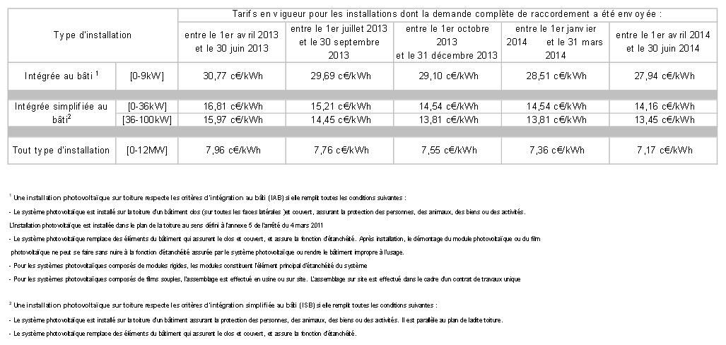 tarifs pv juin 2014